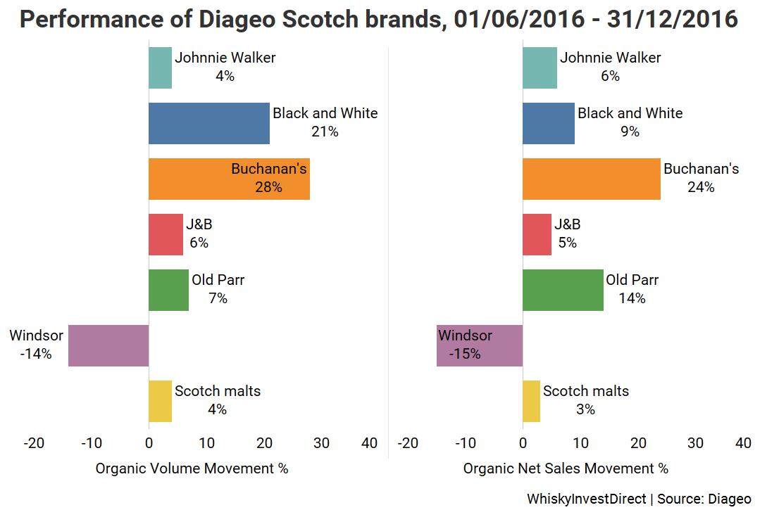Diageo Scotch whisky H2 2016: Johnnie Walker, Black and White, Buchanan's, J&B, Old Parr, Windsor