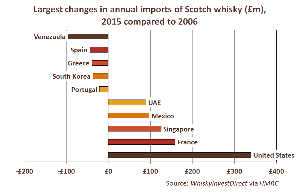 Largest changes in annual imports of Scotch whisky (£m), 2015 compared to 2006