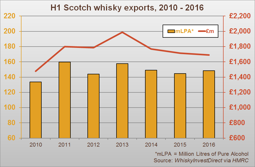 H1 Scotch whisky exports, 2010-2016