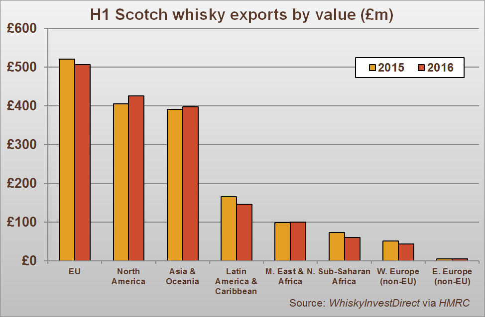 H1 Scotch whisky exports by region, 2015-2016
