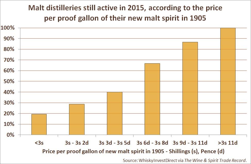 Malt distilleries still active in 2015, according to the price per proof gallon of their new malt spirit in 1905