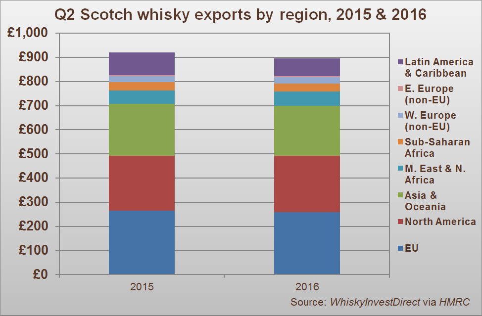 Q2 Scotch whisky exports by region, 2015-2016