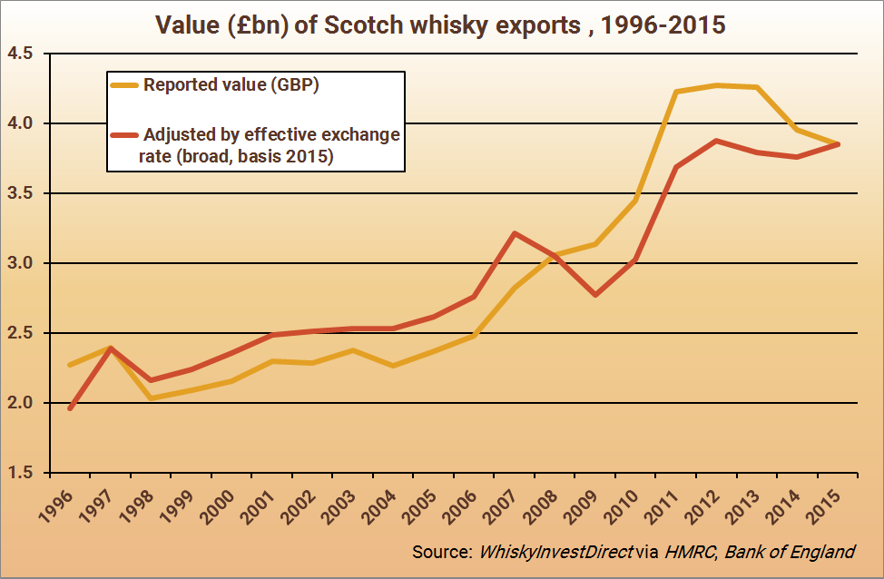 Value of Scotch whisky exports, 1996-2015