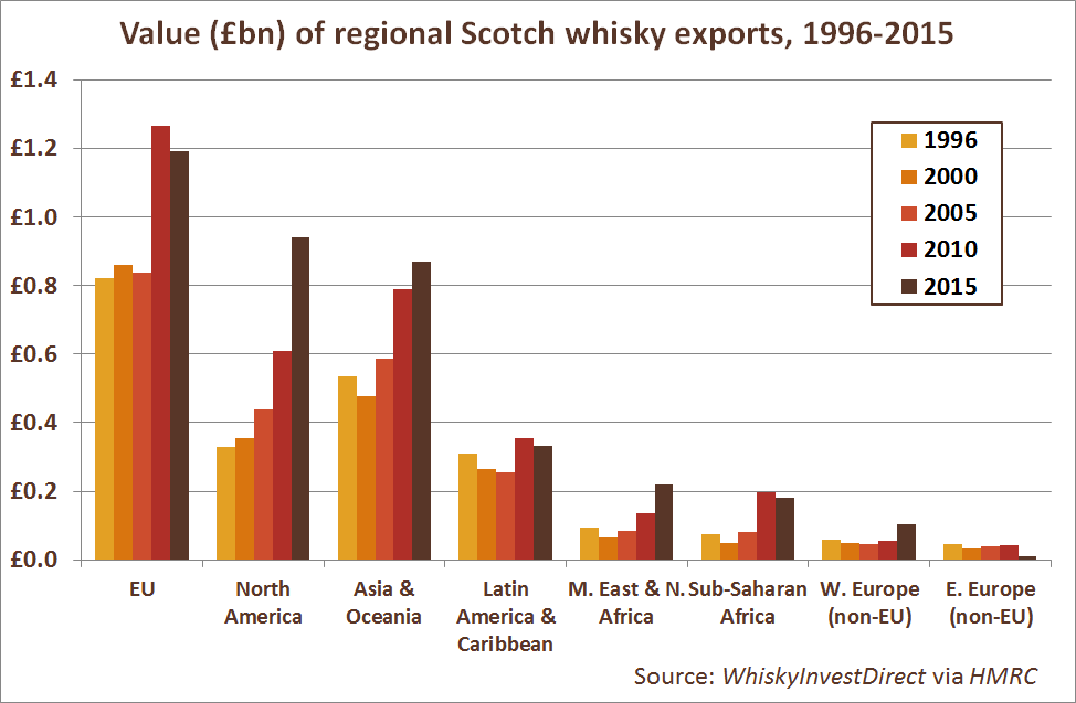 Value (£m) of Scotch whisky exports by region, 1996-2015