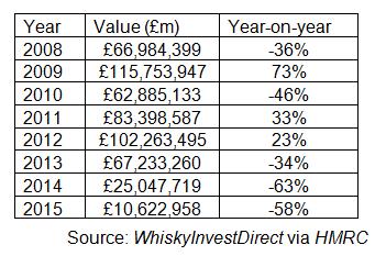 Volatility of Scotch whisky exports to Venezuela